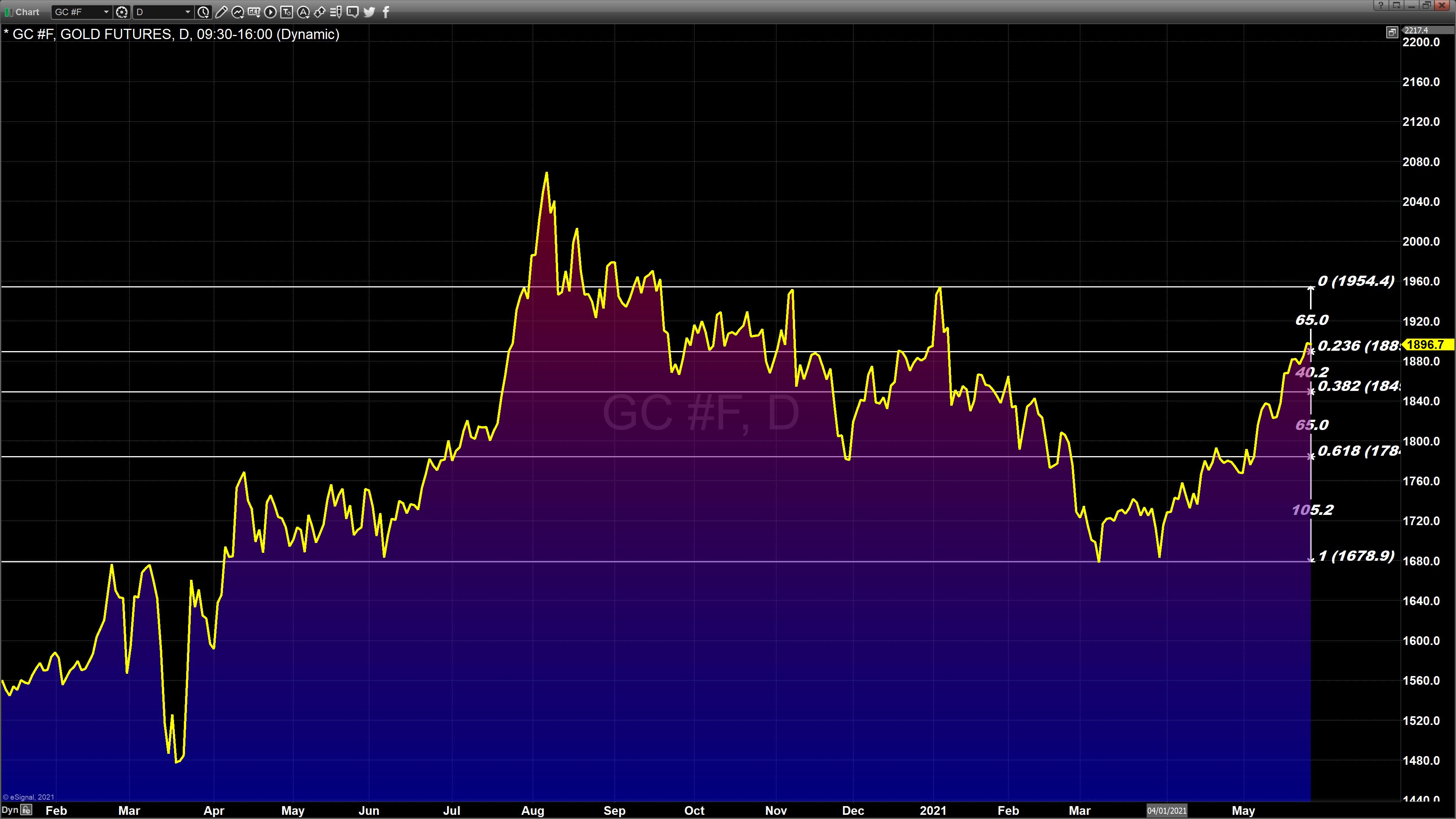 Chart_21-05-26_10-42-27