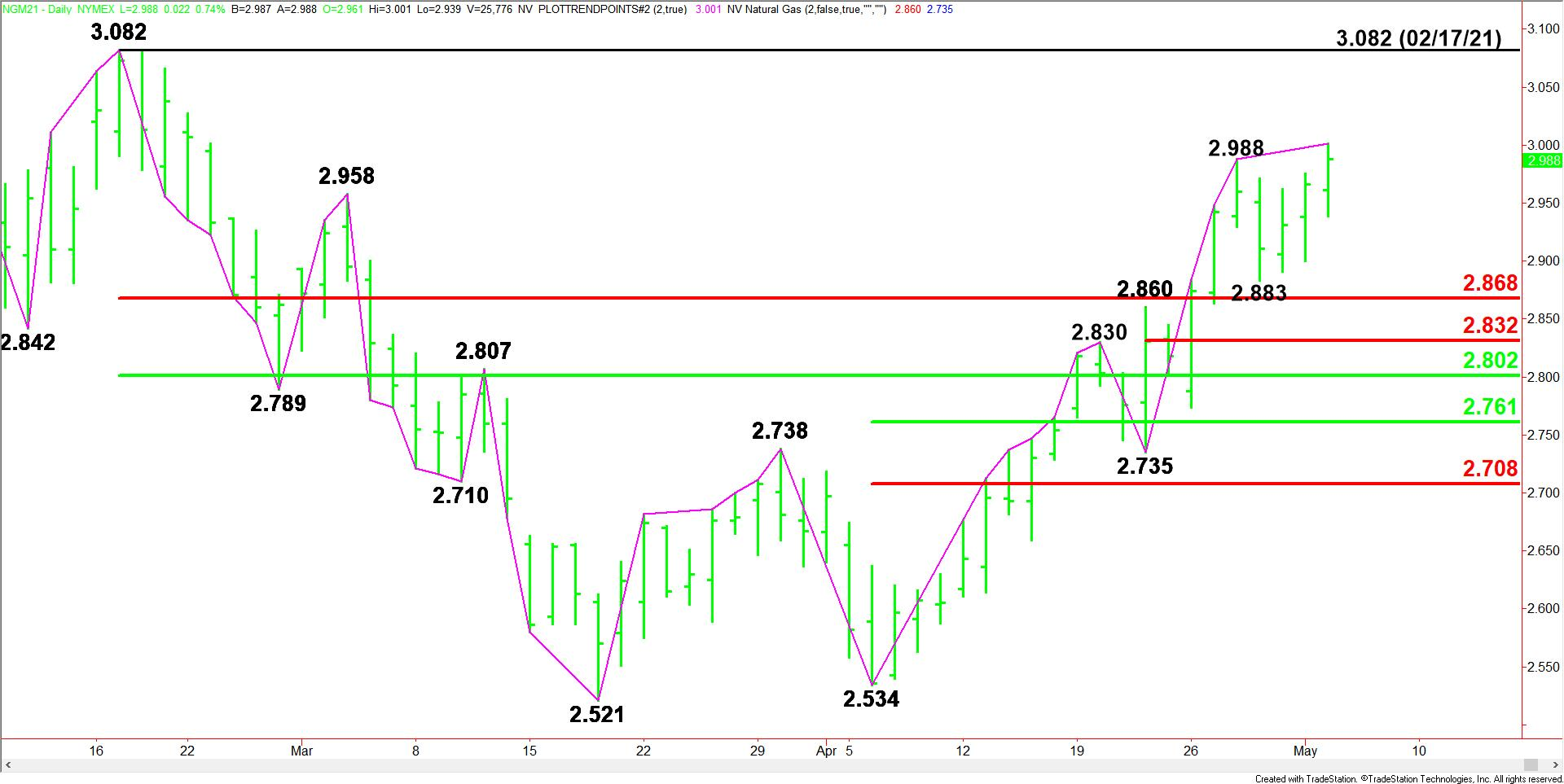 Daily June Natural Gas