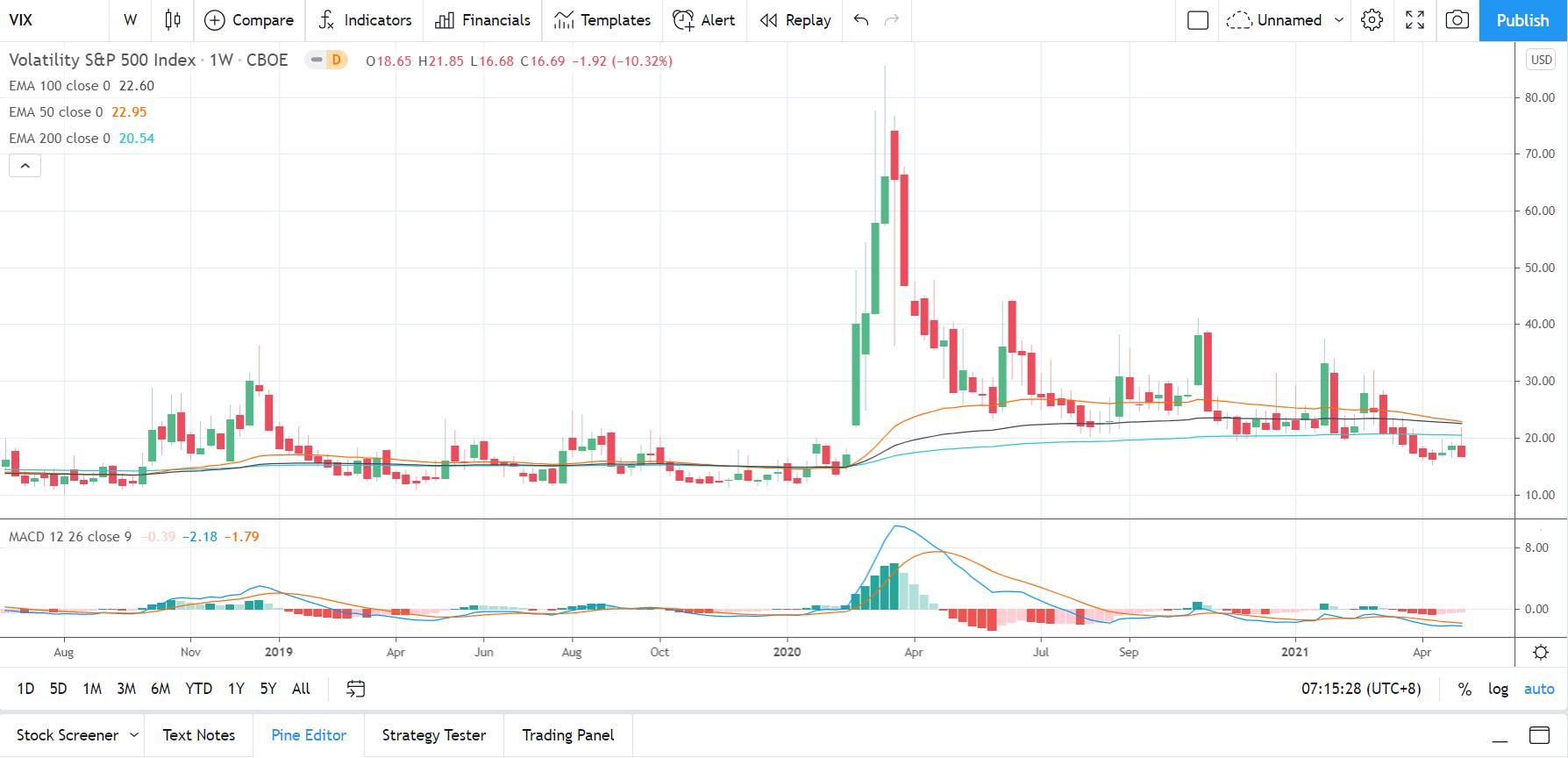 VIX 080521 Weekly Chart