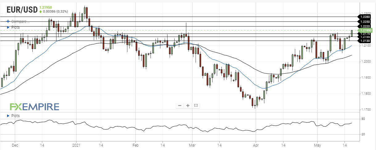 eur usd may 18 2021