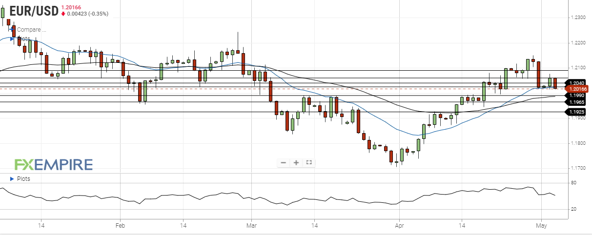 eur usd may 4 2021