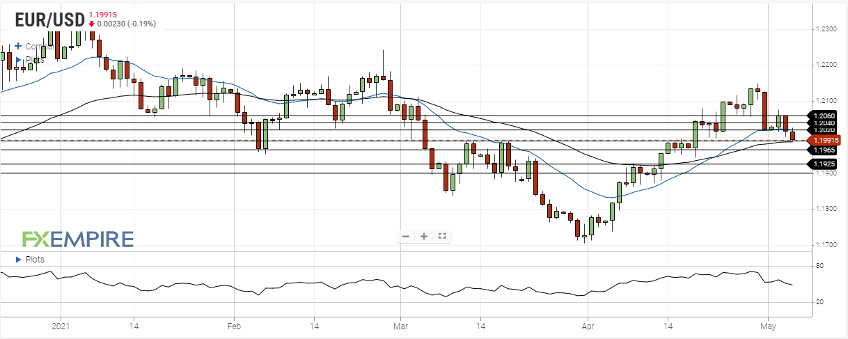 eur usd may 5 2021