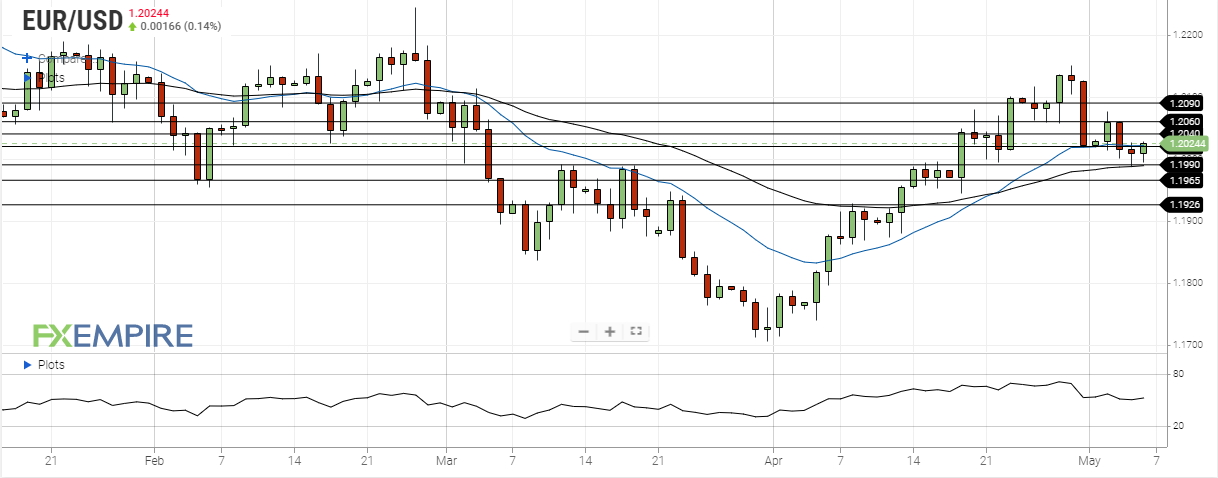 eur usd may 6 2021