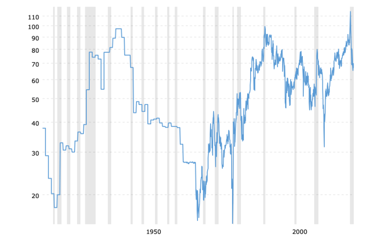 gold-to-silver-ratio-2021-05-21-macrotrends