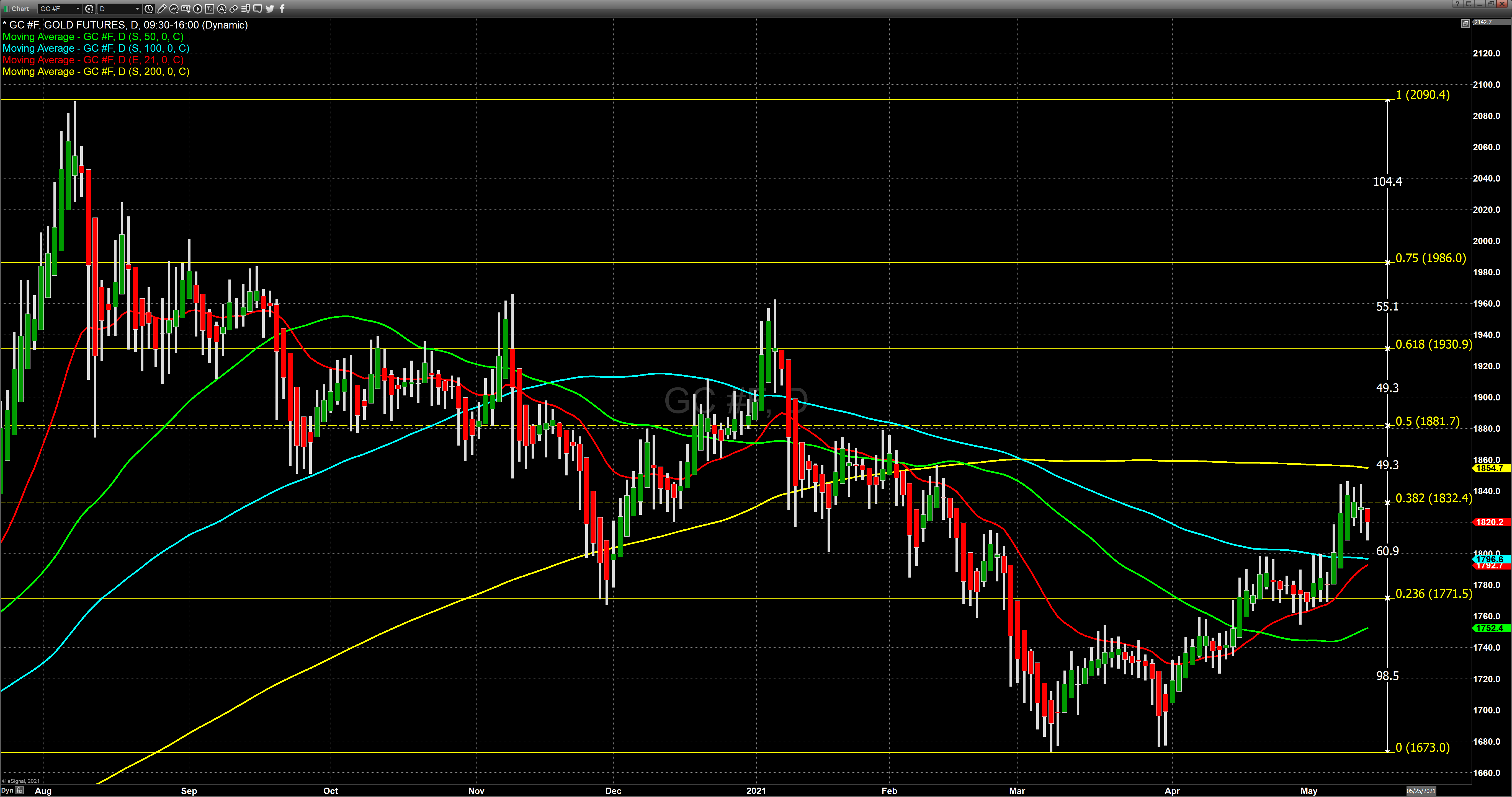 gold with fib