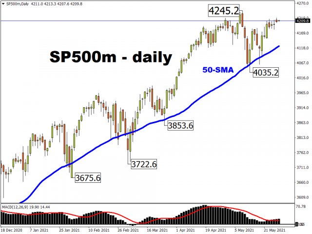 sp500mdaily_232