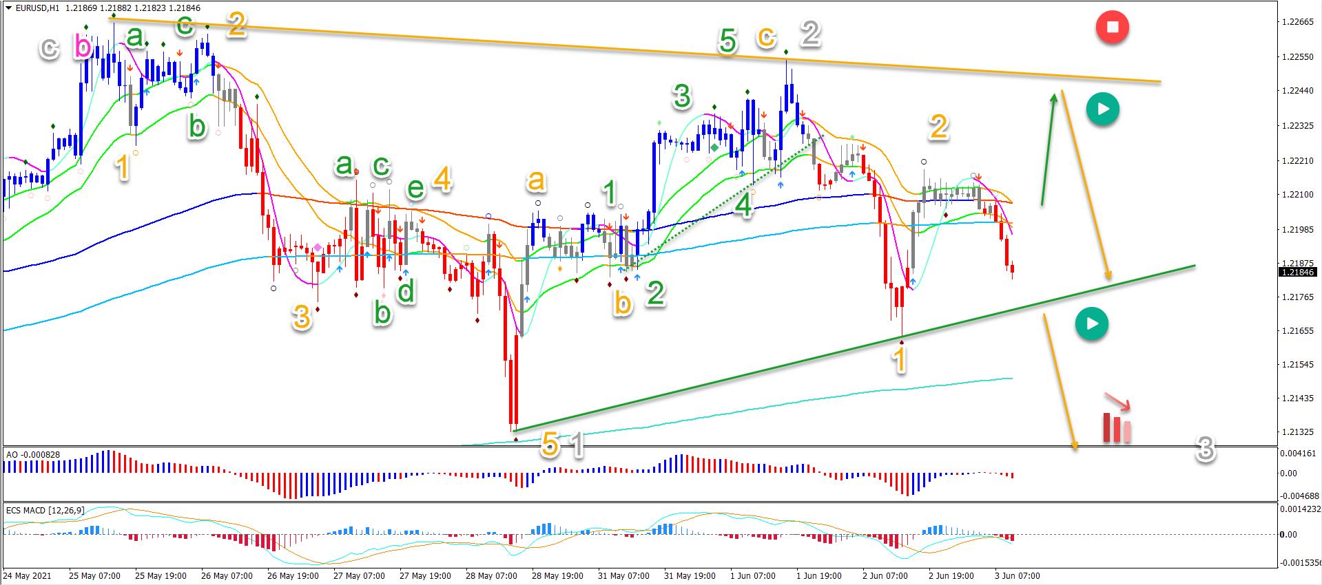 EUR/USD 03.06.2021 1 hour chart