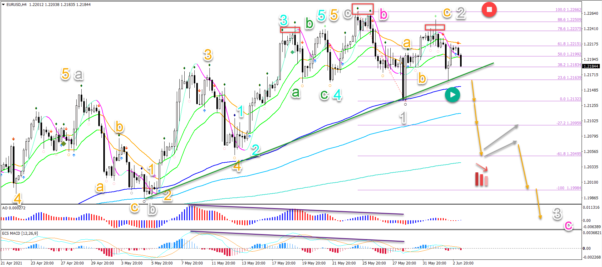 EUR/USD 03.06.2021 4 hour chart