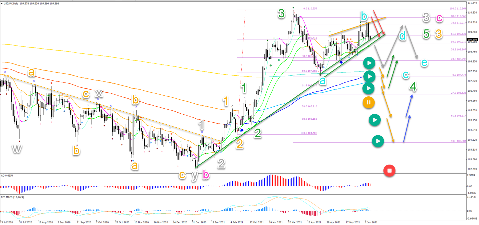 USD/JPY 07.06.2021 daily chart