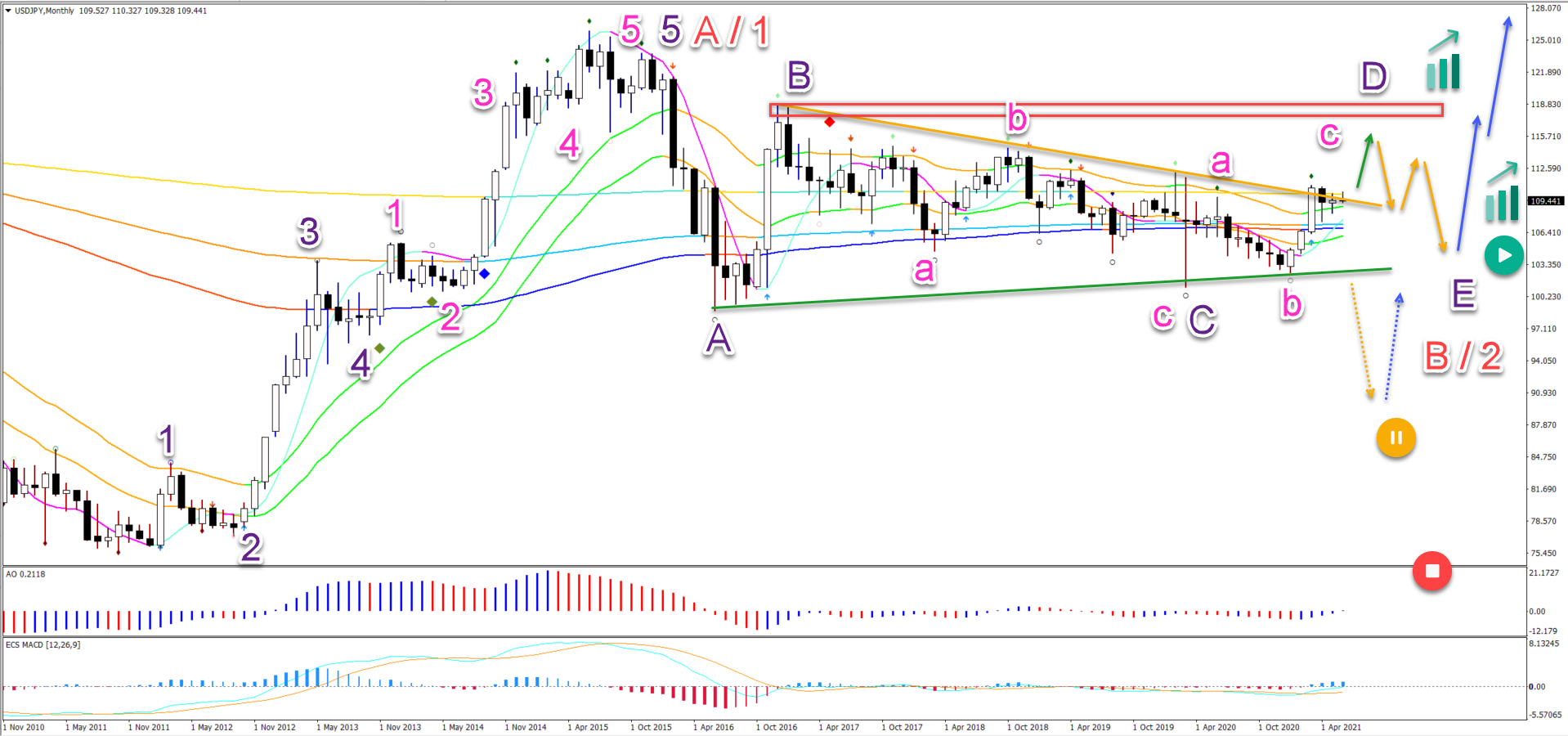 USD/JPY 07.06.2021 monthly chart