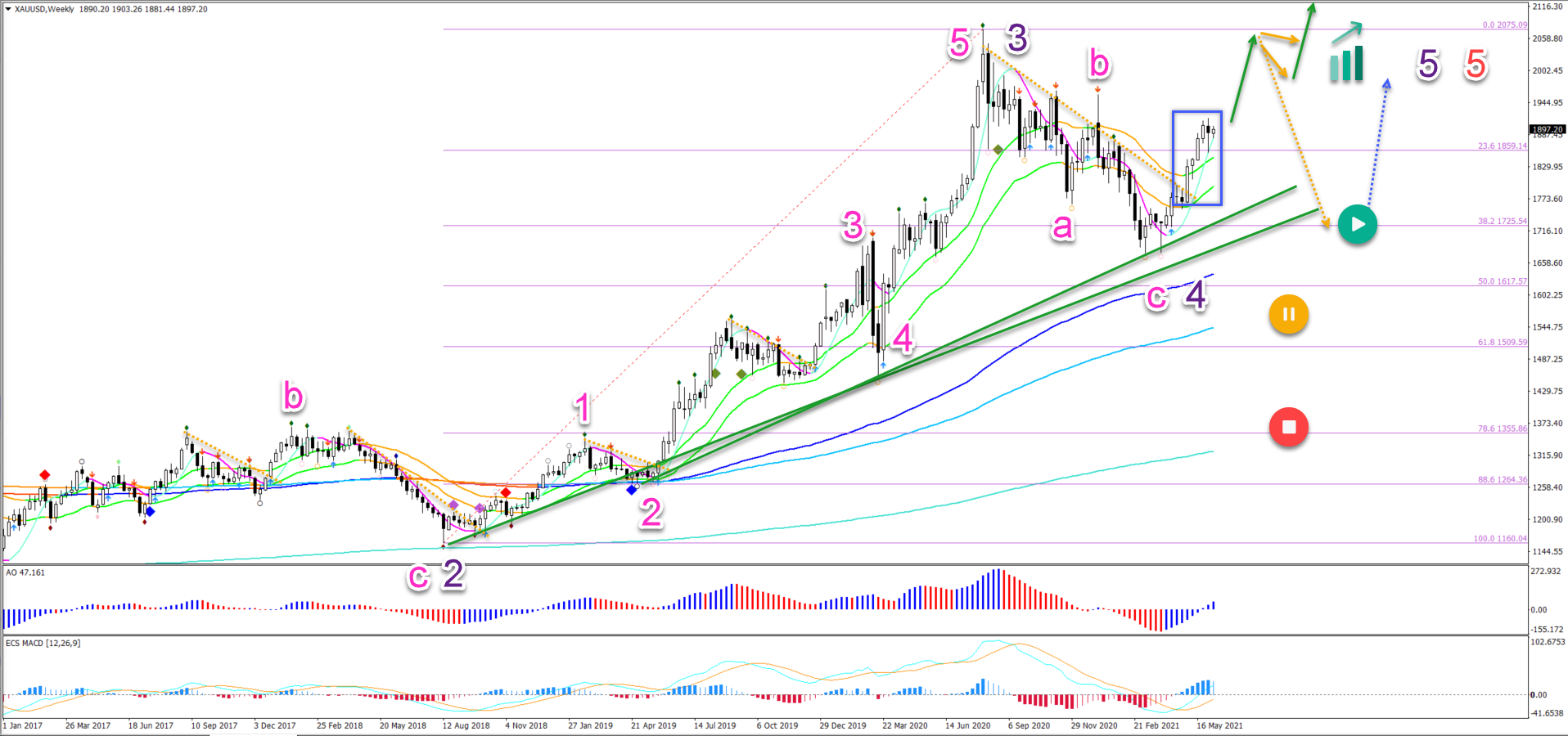 Gold 08.06.2021_ weekly chart