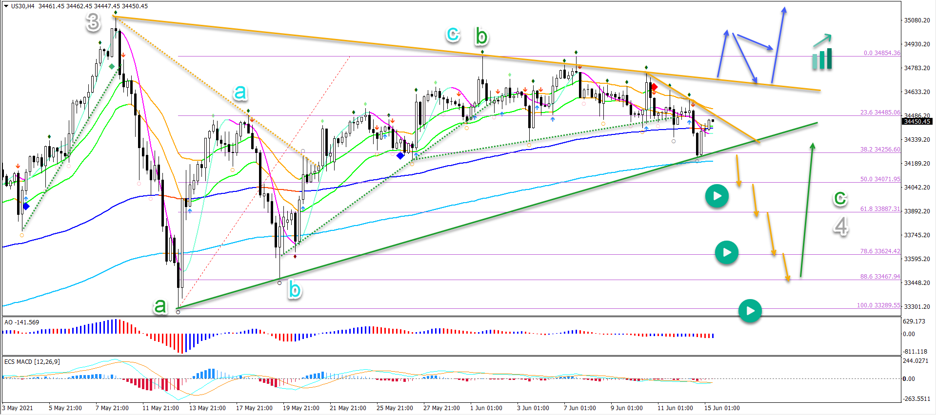 Dow Jones 15.06.2021 4 hour chart