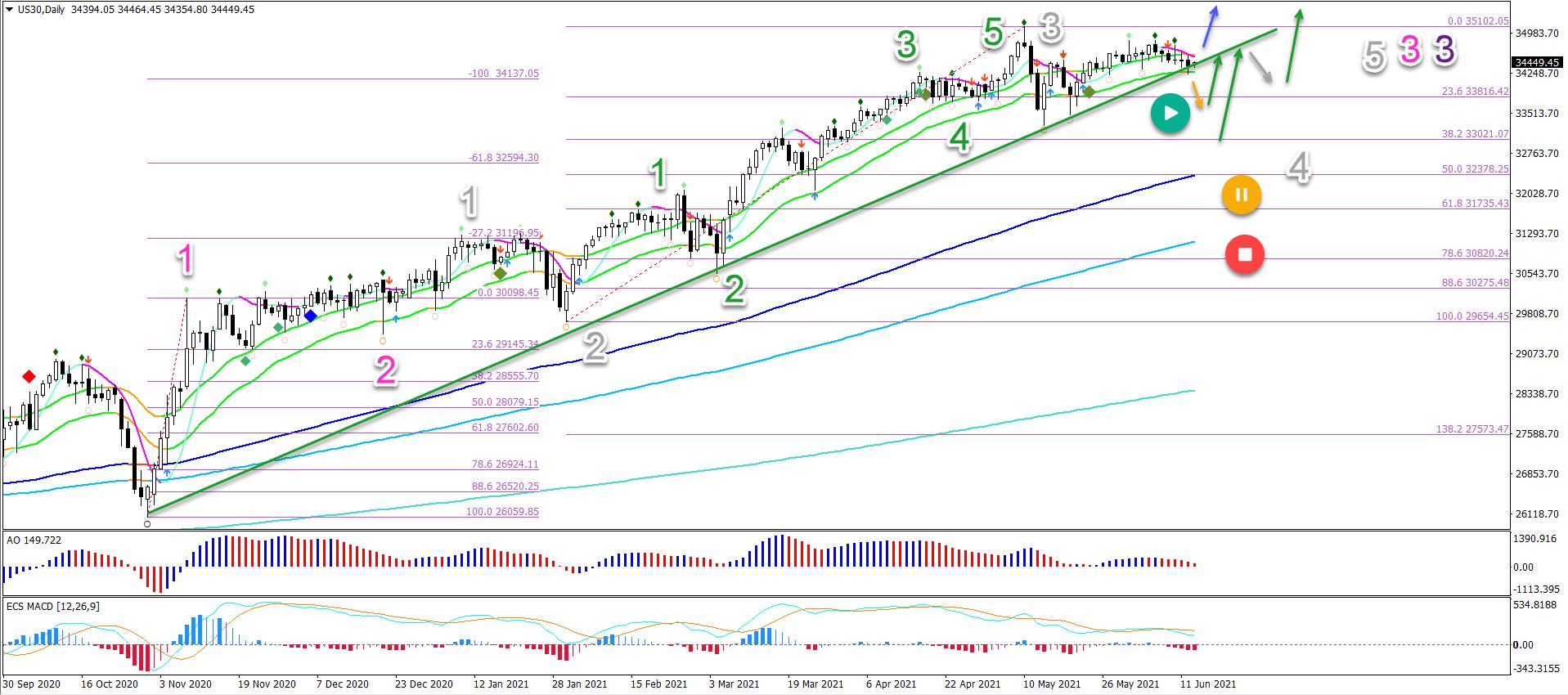 Dow Jones 15.06.2021 daily chart