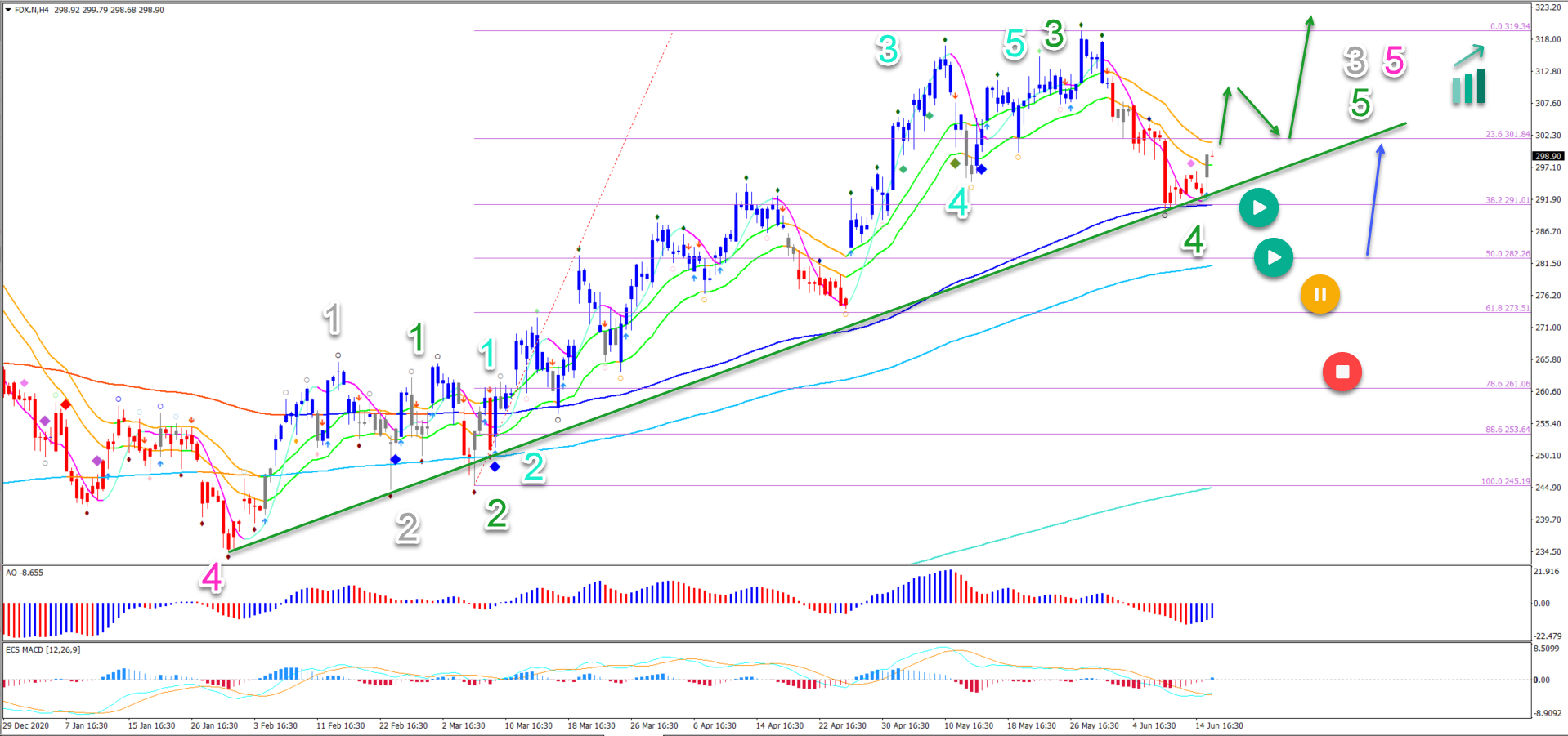 Fedex 16.06.2021 4 hour chart
