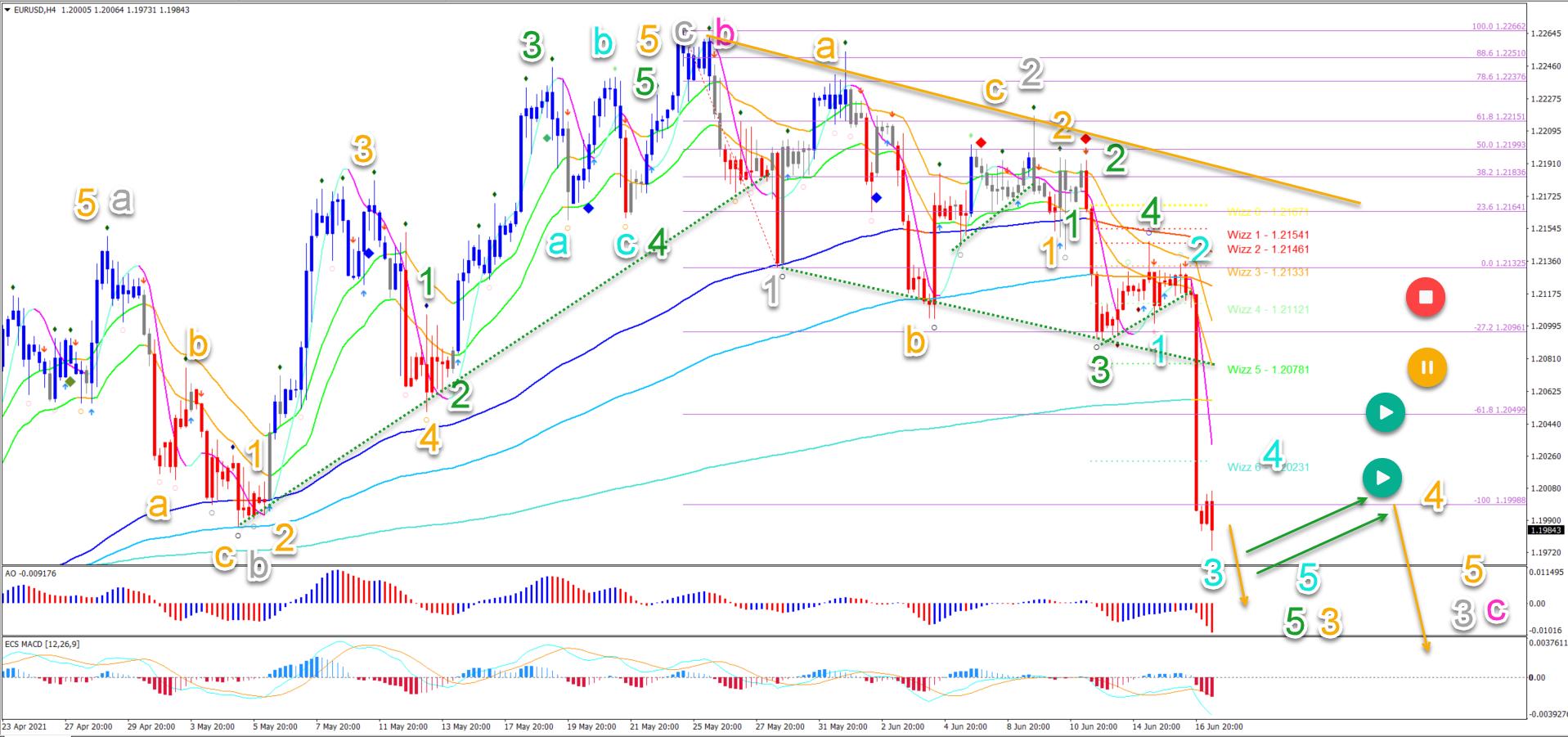EUR/USD 17.06.2021 4 hour chart