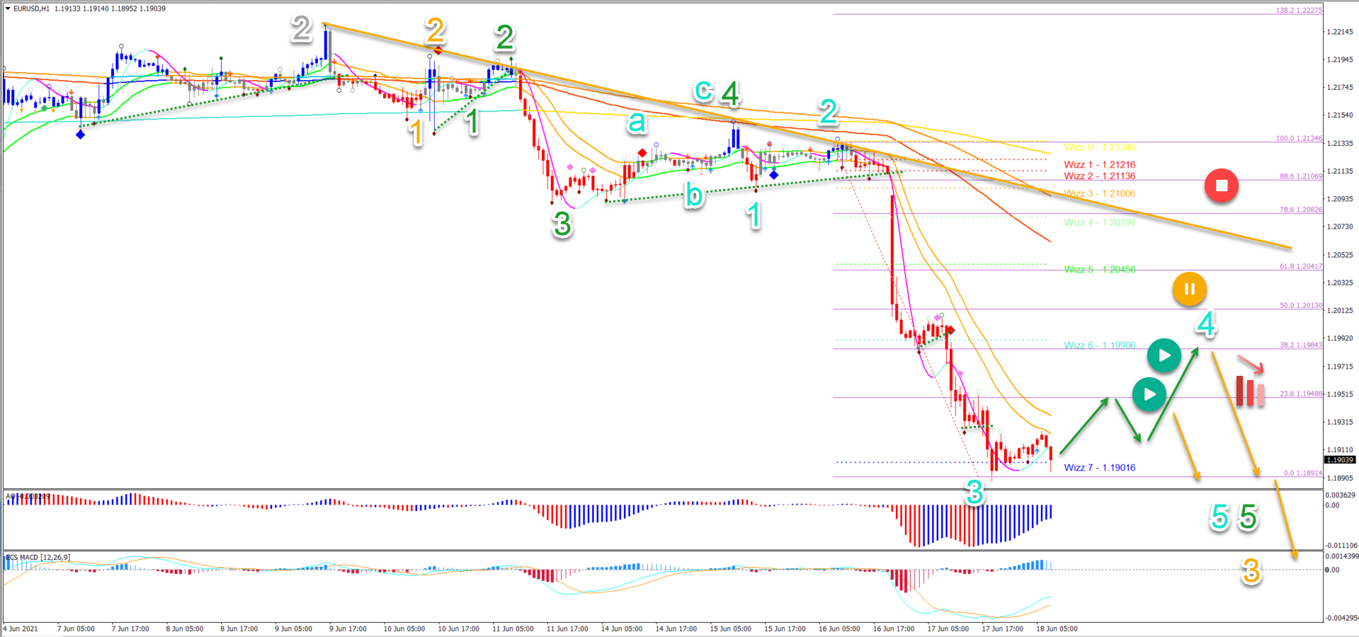 EUR/USD 18.06.2021 1 hour chart