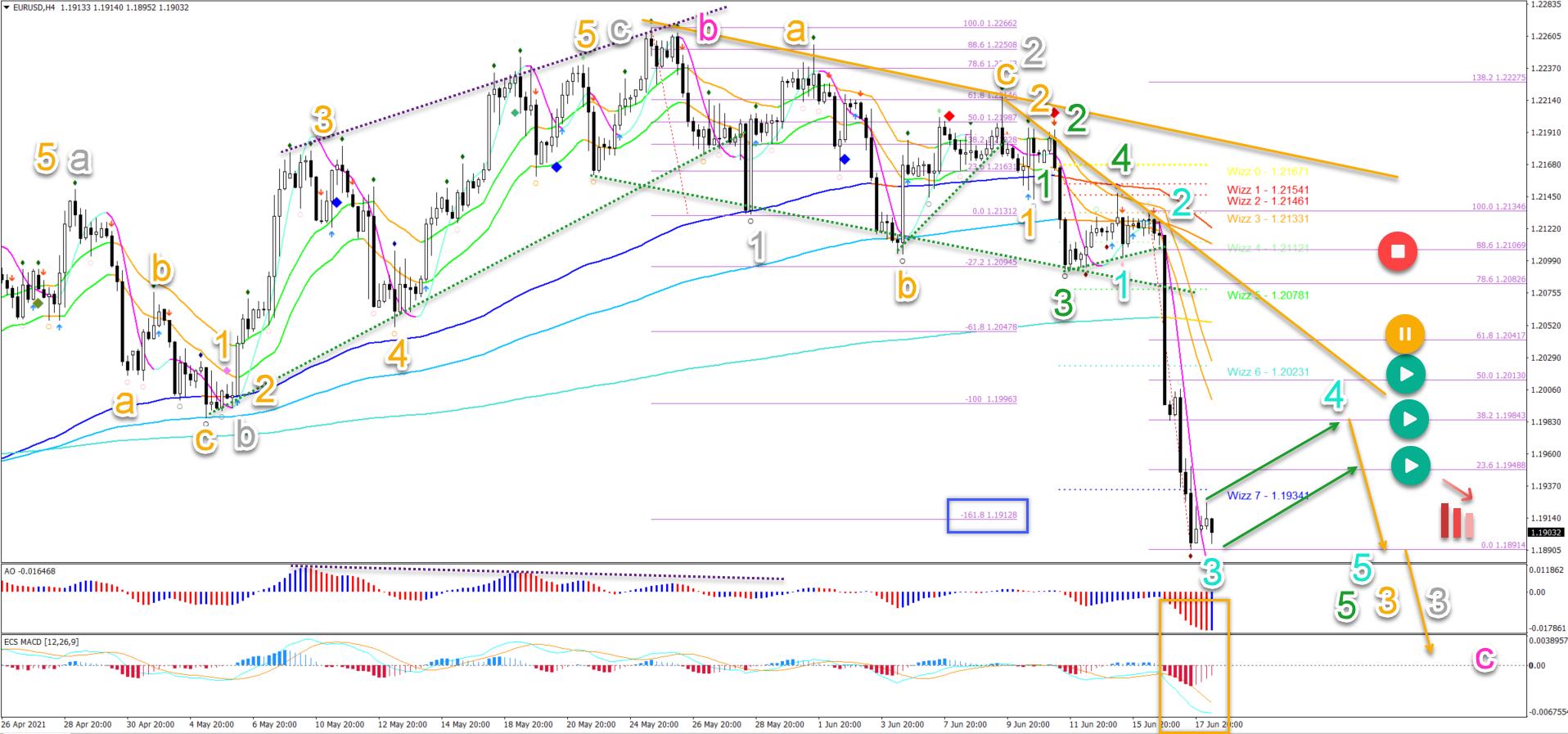 EUR/USD 18.06.2021 4 hour chart