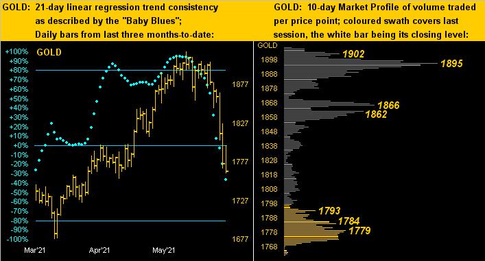 190621_gold_profile_dots