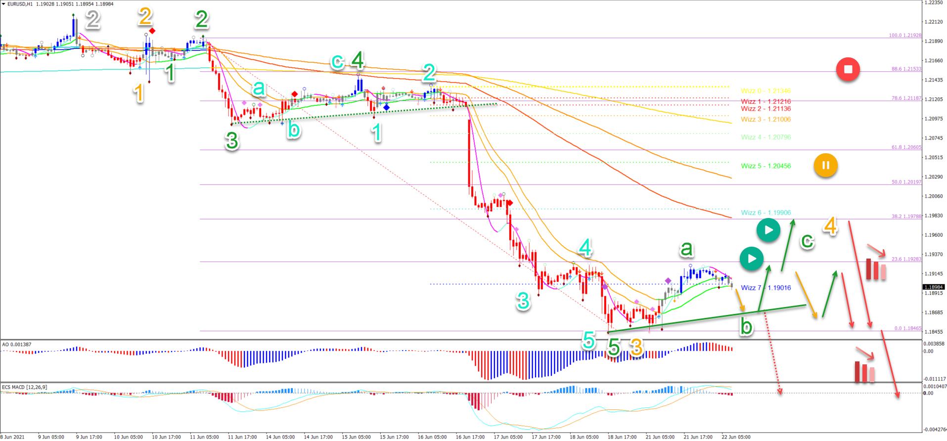 EUR/USD 22.06.2021 1 hour chart