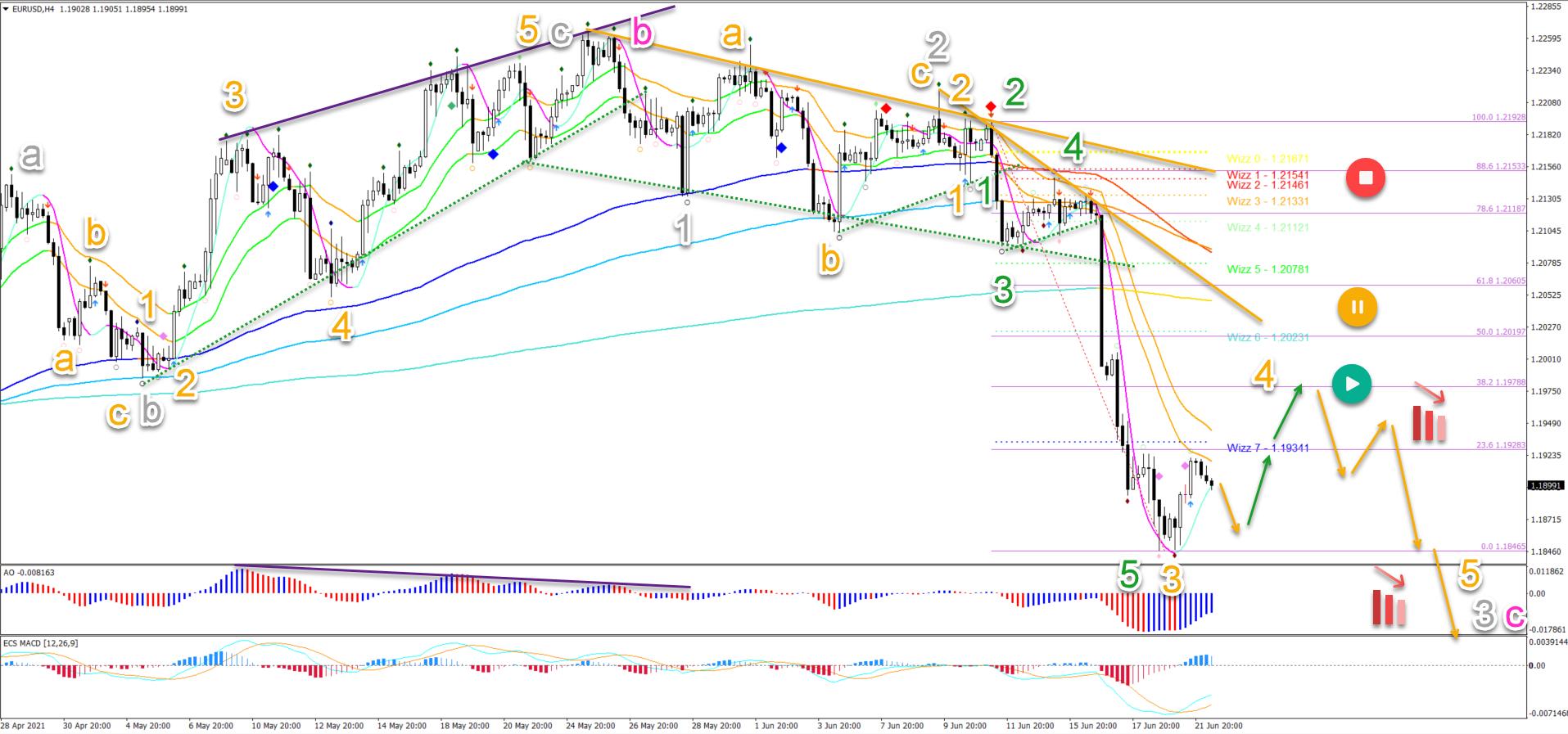 EUR/USD 22.06.2021 4 hour chart