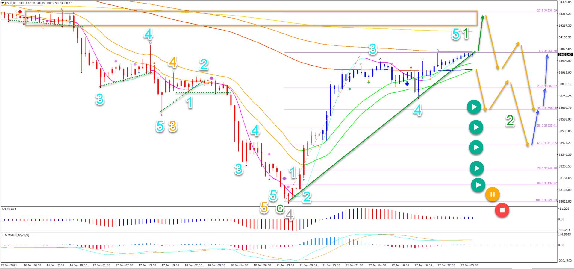 Dow Jones 23.06.2021 1 hour chart