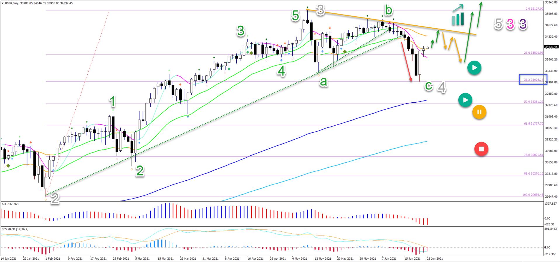 Dow Jones 23.06.2021 daily chart