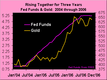 260621_gold_fedfunds