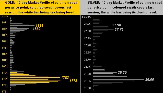 260621_gold_silver_profiles