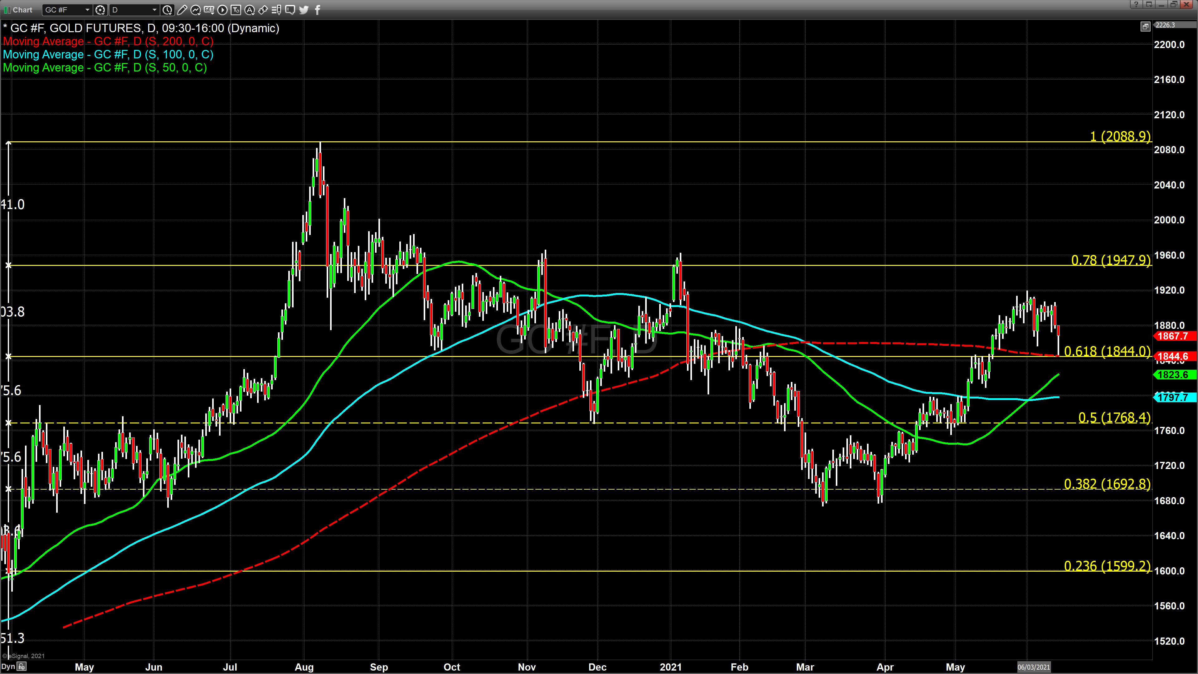 Chart_21-06-14_11-10-39