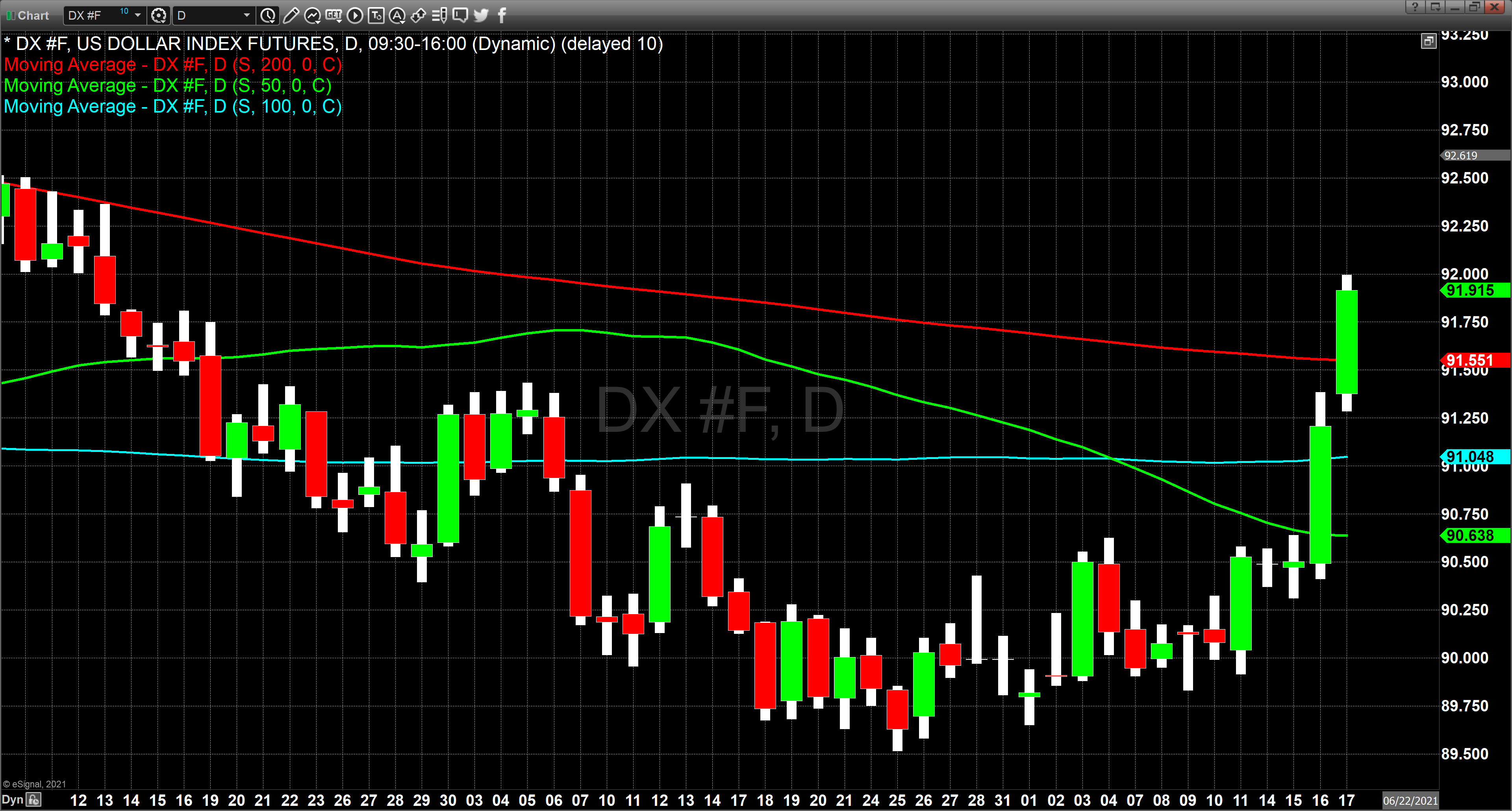 USDX chart 0
