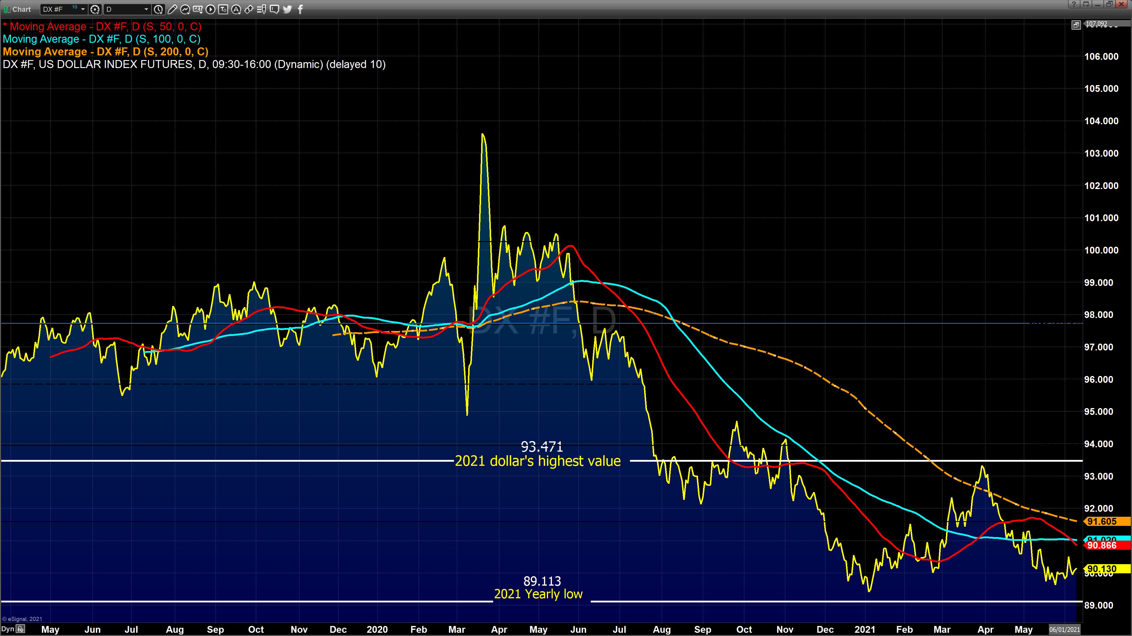 dollar index june 9