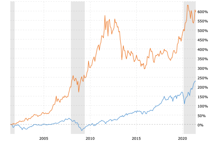 gold-price-vs-stock-market-100-year-chart-2021-06-04-macrotrends-2