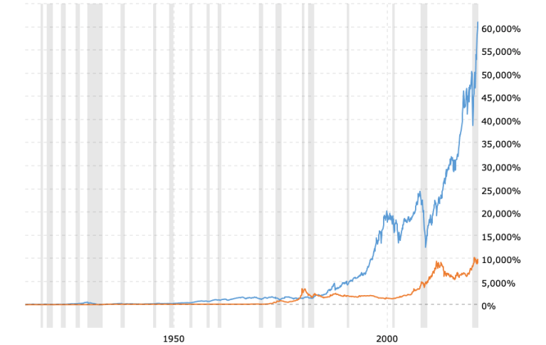 gold-price-vs-stock-market-100-year-chart-2021-06-04-macrotrends