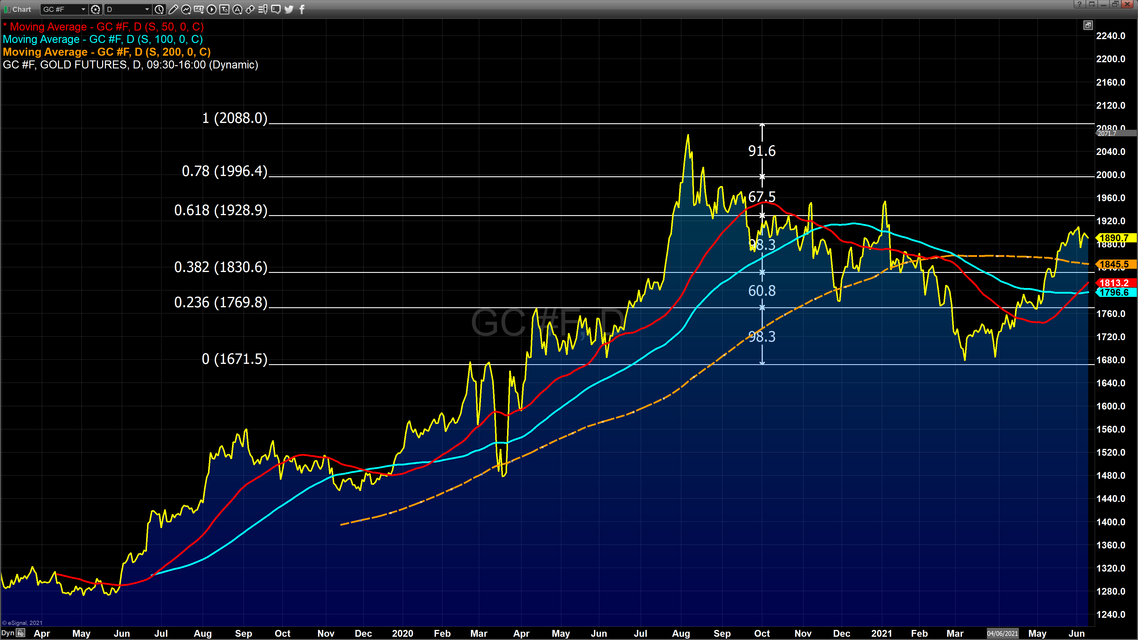 june 9th gold chart