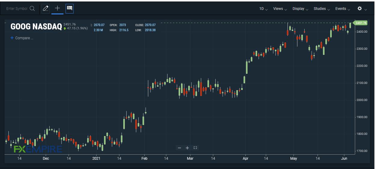 GOOG stock price. Source: FXEMPIRE