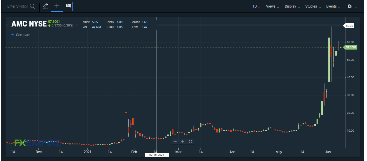AMC price chart. Source: FXEMPIRE