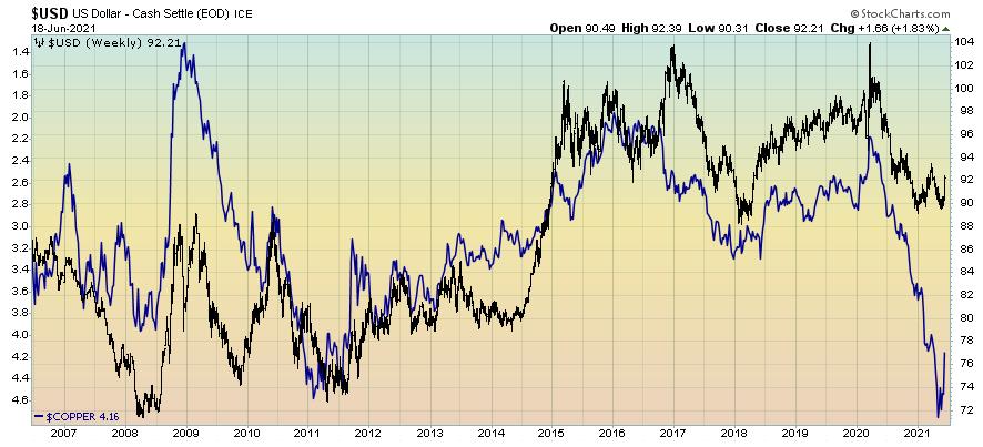 Dollar & copper