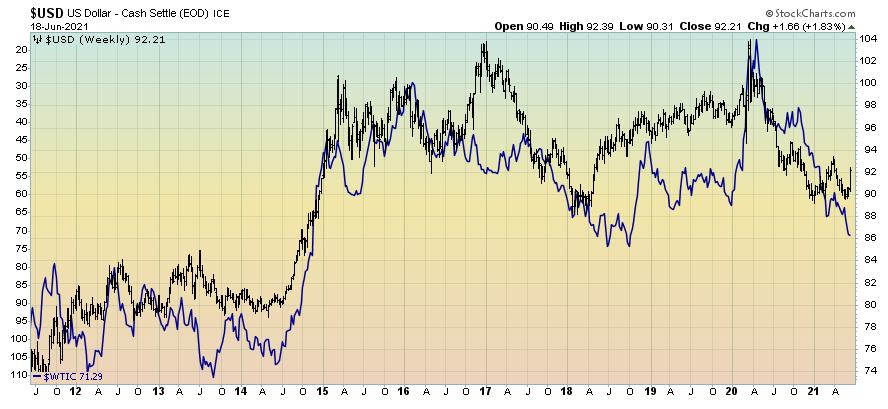 Dollar & oil