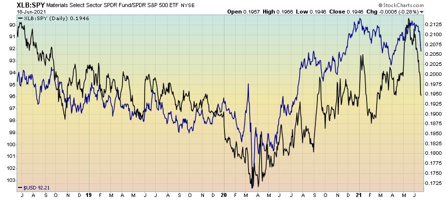 Basic materials vs S&P 500
