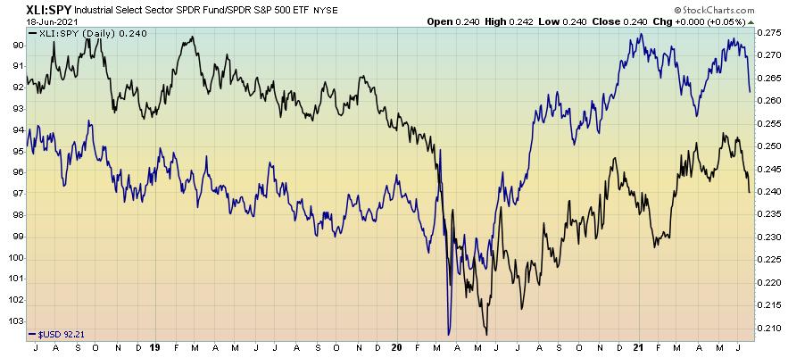 Industrials vs S&P 500
