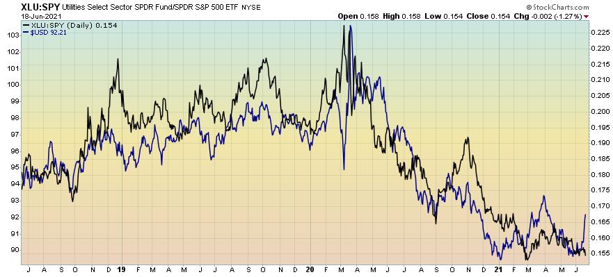 Utilities vs S&P500