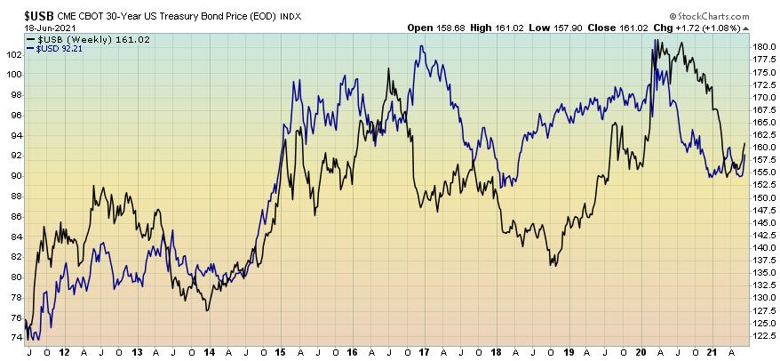Dollar & bonds