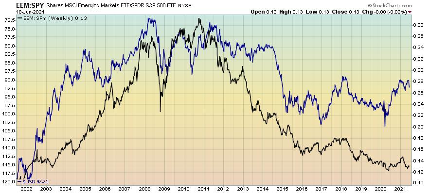 Emerging markets vs S&P 500