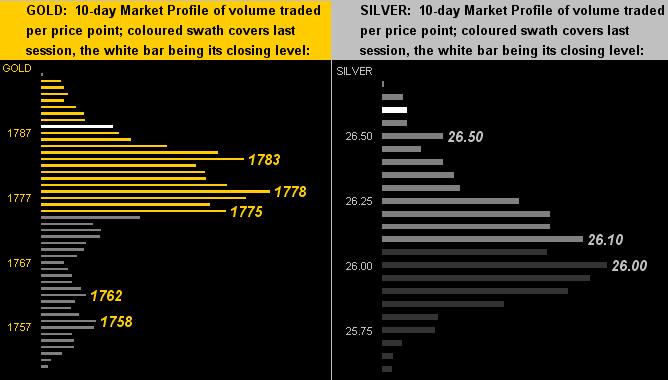 030721_gold_silver_profiles
