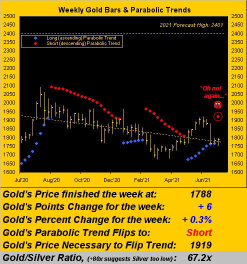030721_gold_weekly
