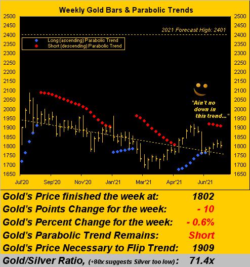 240721_gold_weekly