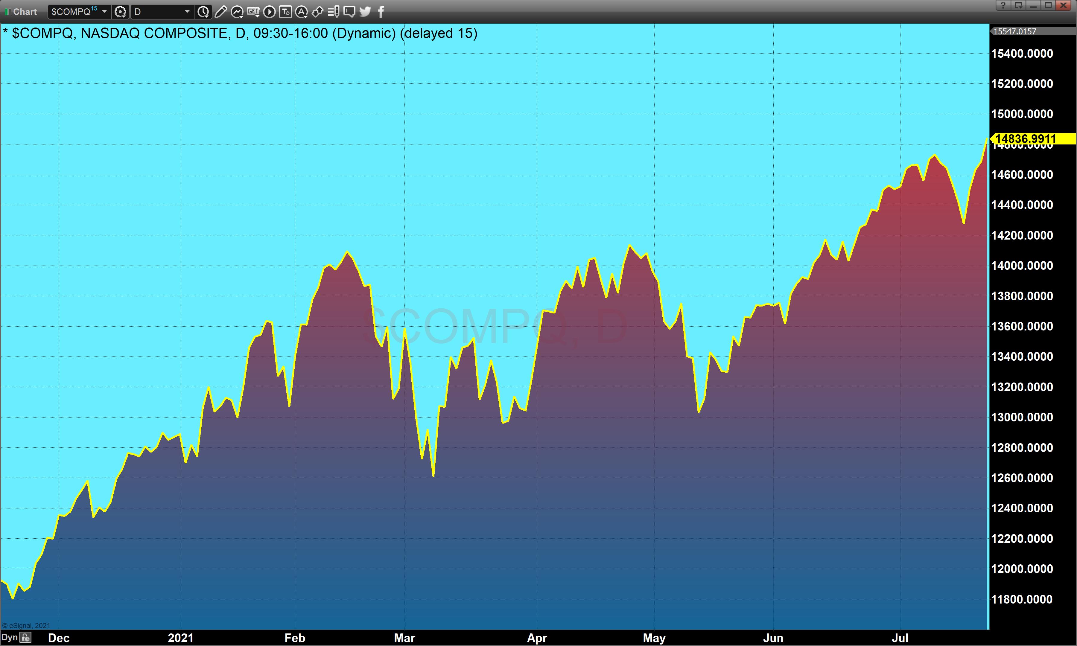 Nasdaq Comp Area Chart July 23