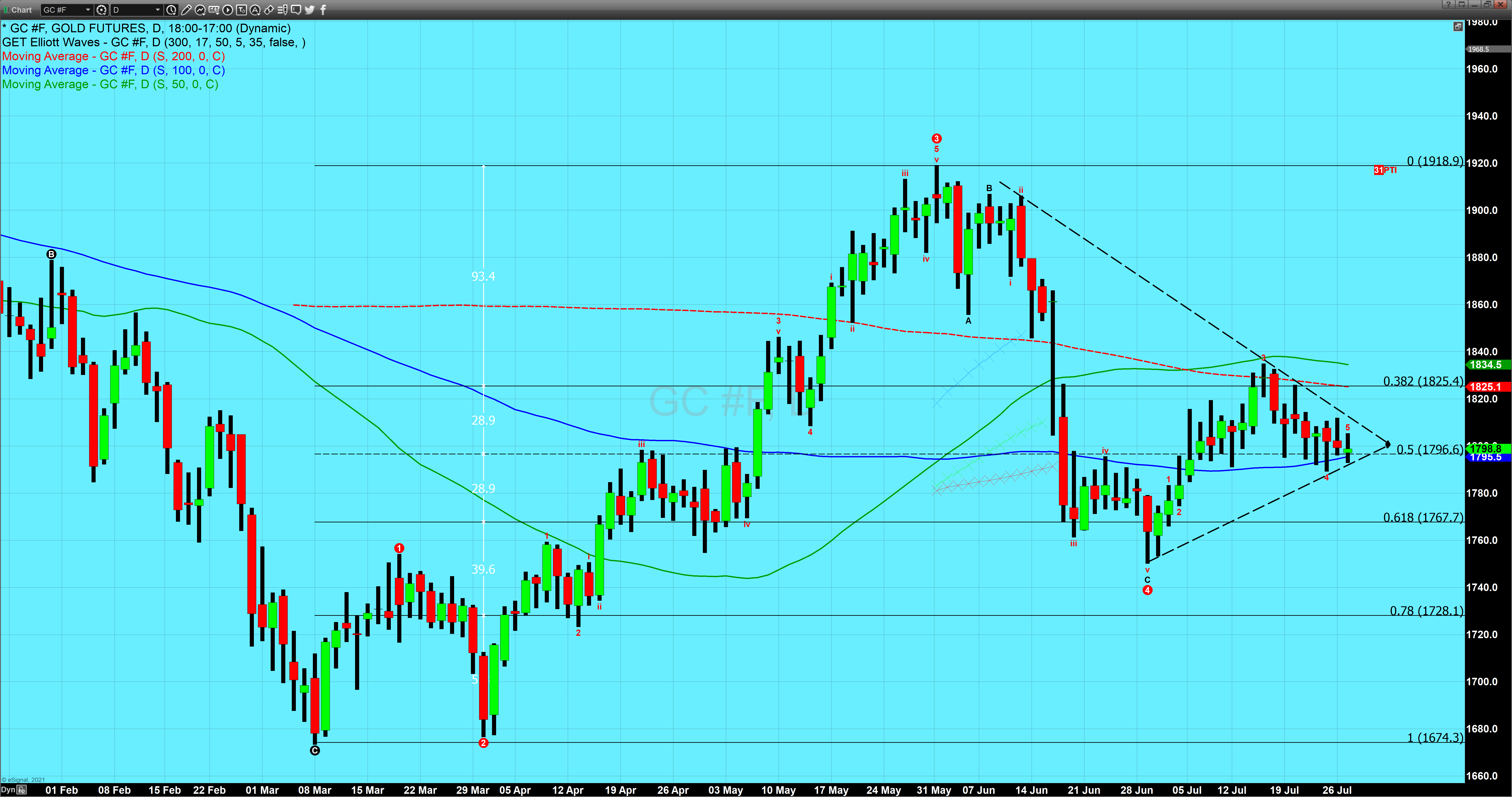 gold daily July 27