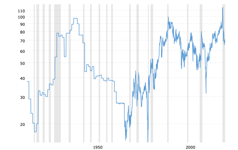 gold-to-silver-ratio-2021-07-25-macrotrends