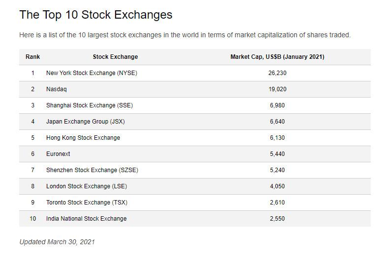 https://www.thetechnicaltraders.com/wp-content/uploads/2021/07/2021-07-16_GlobalStockMarketCap-2.jpg
